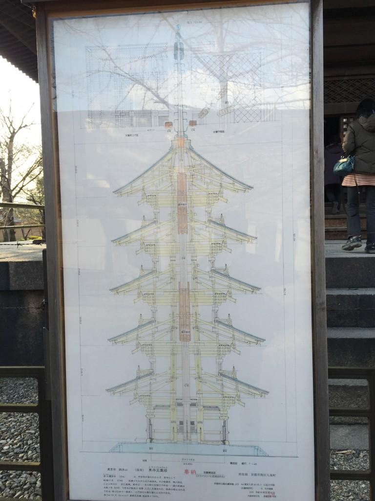 東寺五重塔 特別公開【京都の着物レンタルは四条烏丸の古都へ】4
